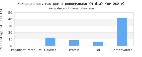 polyunsaturated fat and nutritional content in pomegranate