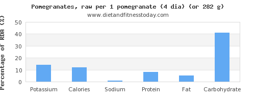 potassium and nutritional content in pomegranate