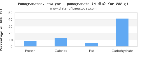 protein and nutritional content in pomegranate