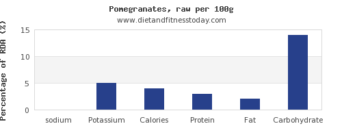 sodium and nutrition facts in pomegranate per 100g