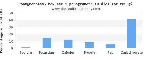 sodium and nutritional content in pomegranate