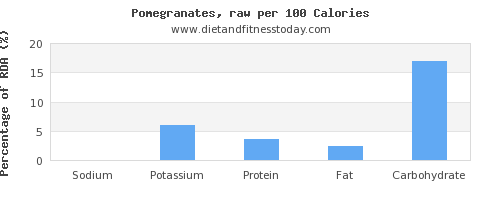 sodium and nutrition facts in pomegranate per 100 calories