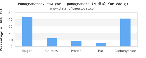 sugar and nutritional content in pomegranate