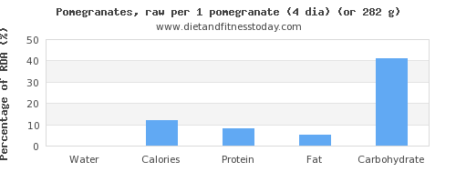water and nutritional content in pomegranate