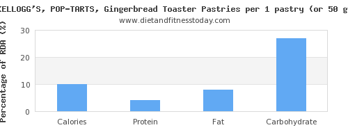 calories and nutritional content in pop tarts