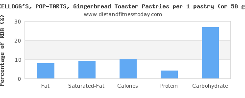 fat and nutritional content in pop tarts