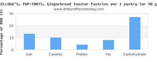 iron and nutritional content in pop tarts