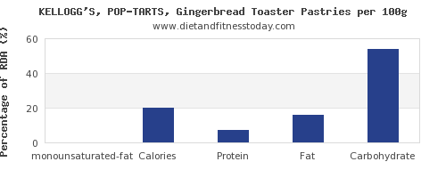 monounsaturated fat and nutrition facts in pop tarts per 100g