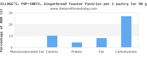 monounsaturated fat and nutritional content in pop tarts