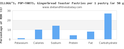 potassium and nutritional content in pop tarts