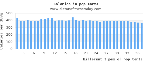 pop tarts monounsaturated fat per 100g