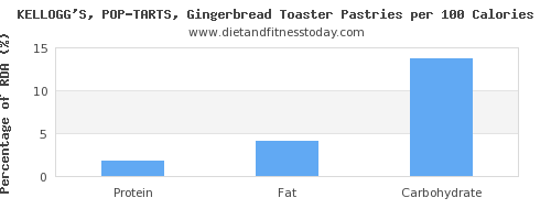 monounsaturated fat and nutrition facts in pop tarts per 100 calories