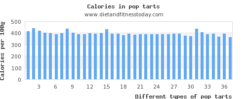 pop tarts saturated fat per 100g