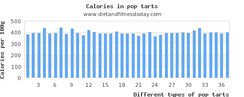 pop tarts sugar per 100g