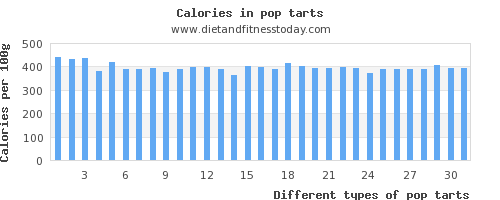 pop tarts vitamin a per 100g