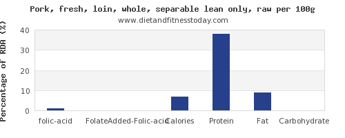 folic acid and nutrition facts in pork loin per 100g