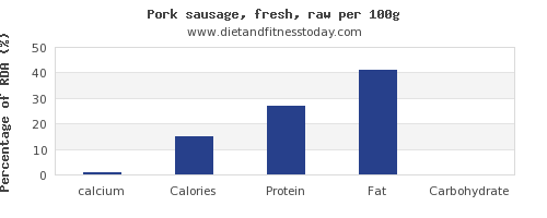 calcium and nutrition facts in pork sausage per 100g