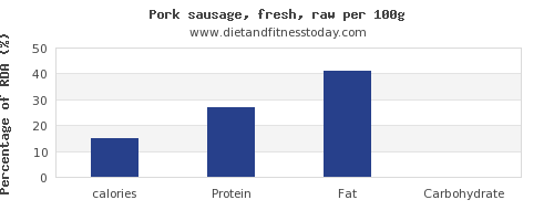 calories and nutrition facts in pork sausage per 100g