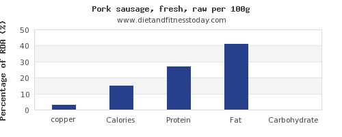 copper and nutrition facts in pork sausage per 100g