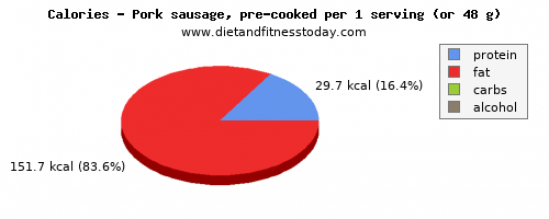 fiber, calories and nutritional content in pork sausage