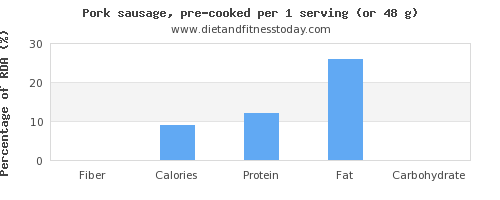 fiber and nutritional content in pork sausage