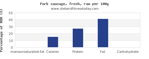 monounsaturated fat and nutrition facts in pork sausage per 100g