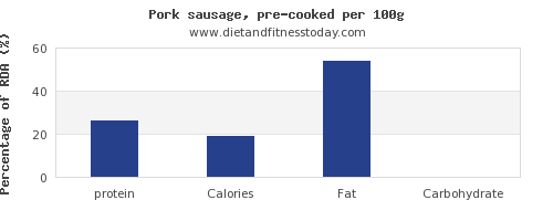 protein and nutrition facts in pork sausage per 100g