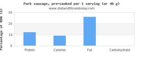 protein and nutritional content in pork sausage