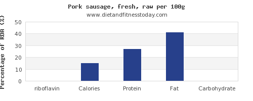 riboflavin and nutrition facts in pork sausage per 100g