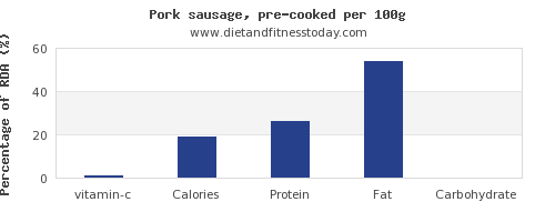 vitamin c and nutrition facts in pork sausage per 100g