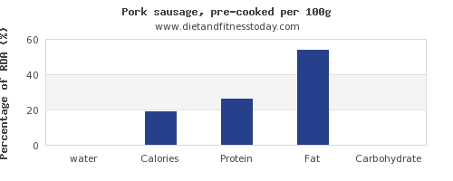 water and nutrition facts in pork sausage per 100g