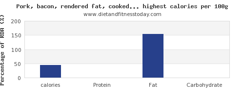calories and nutrition facts in pork per 100g