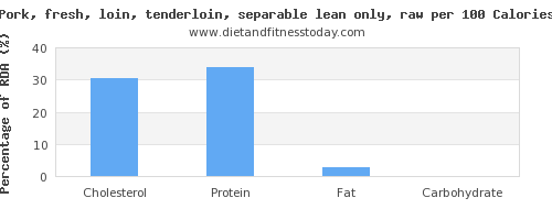 cholesterol and nutrition facts in pork loin per 100 calories