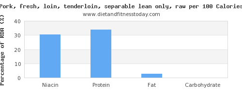 niacin and nutrition facts in pork loin per 100 calories