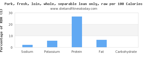 sodium and nutrition facts in pork loin per 100 calories
