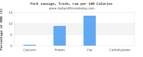 calcium and nutrition facts in pork sausage per 100 calories