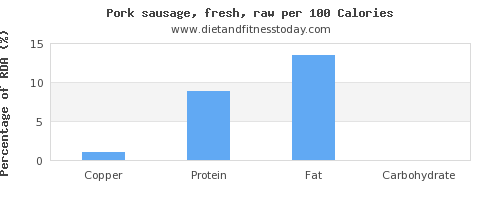 copper and nutrition facts in pork sausage per 100 calories