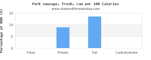 fiber and nutrition facts in pork sausage per 100 calories