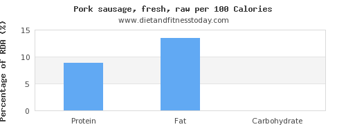 monounsaturated fat and nutrition facts in pork sausage per 100 calories