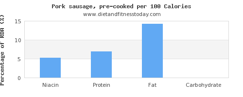 niacin and nutrition facts in pork sausage per 100 calories