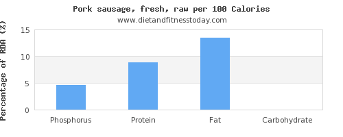 phosphorus and nutrition facts in pork sausage per 100 calories