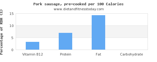 vitamin b12 and nutrition facts in pork sausage per 100 calories