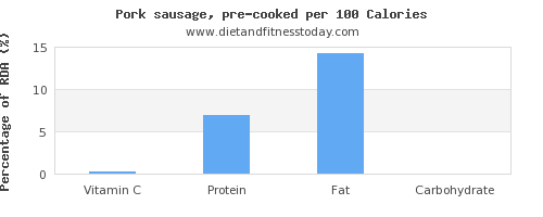 vitamin c and nutrition facts in pork sausage per 100 calories