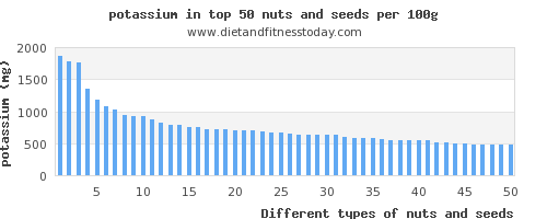 nuts and seeds potassium per 100g