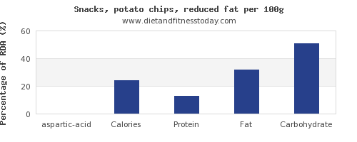 aspartic acid and nutrition facts in potato chips per 100g