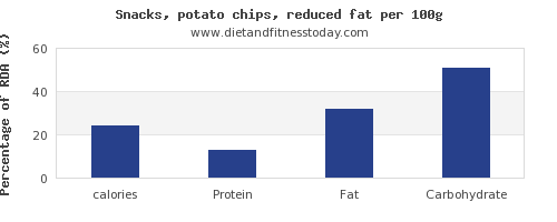 calories and nutrition facts in potato chips per 100g