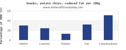 copper and nutrition facts in potato chips per 100g