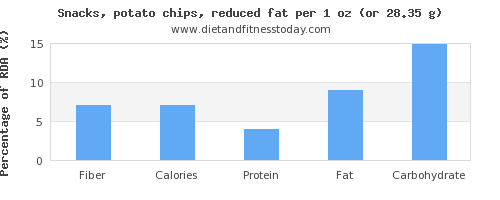 fiber and nutritional content in potato chips