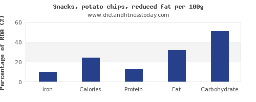 iron and nutrition facts in potato chips per 100g