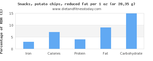 iron and nutritional content in potato chips